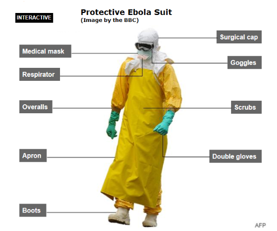 From the BBC - how not to catch ebola