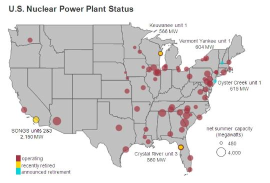 Chart of Nuclea Power Plants